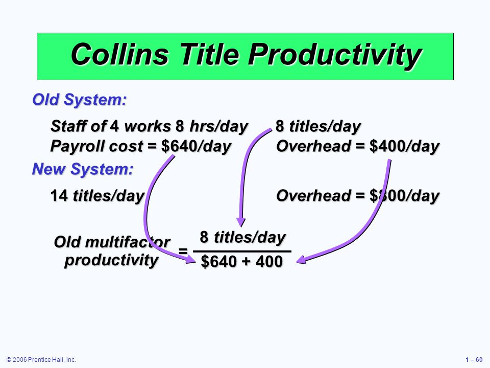 © 2006 Prentice Hall, Inc.1 – 60 Collins Title Productivity Staff of 4 works 8 hrs/day 8 titles/day Payroll cost = $640/day Overhead = $400/day Old System: 14 titles/day Overhead = $800/day New System: = Old multifactor productivity 8 titles/day $640 + 400