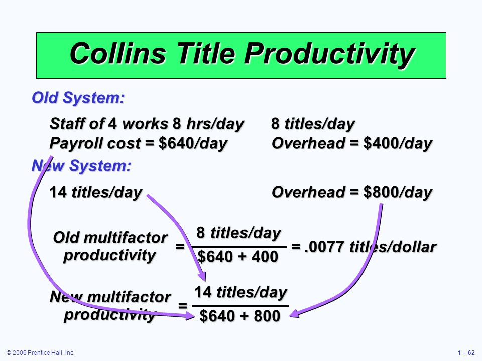 © 2006 Prentice Hall, Inc.1 – 62 Collins Title Productivity Staff of 4 works 8 hrs/day 8 titles/day Payroll cost = $640/day Overhead = $400/day Old System: 14 titles/day Overhead = $800/day New System: 8 titles/day $640 + 400 = Old multifactor productivity = New multifactor productivity =.0077 titles/dollar 14 titles/day $640 + 800