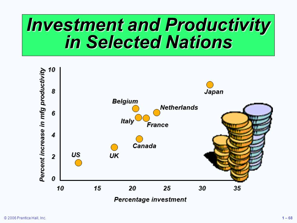 © 2006 Prentice Hall, Inc.1 – 68 Investment and Productivity in Selected Nations US UK Canada Italy Belgium France Netherlands Japan Percent increase in mfg productivity Percentage investment