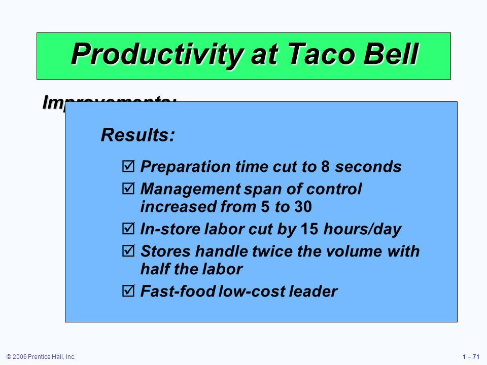© 2006 Prentice Hall, Inc.1 – 71 Productivity at Taco Bell Improvements: Revised the menu Revised the menu Designed meals for easy preparation Designed meals for easy preparation Shifted some preparation to suppliers Shifted some preparation to suppliers Efficient layout and automation Efficient layout and automation Training and employee empowerment Training and employee empowerment Results: Preparation time cut to 8 seconds Management span of control increased from 5 to 30 In-store labor cut by 15 hours/day Stores handle twice the volume with half the labor Fast-food low-cost leader