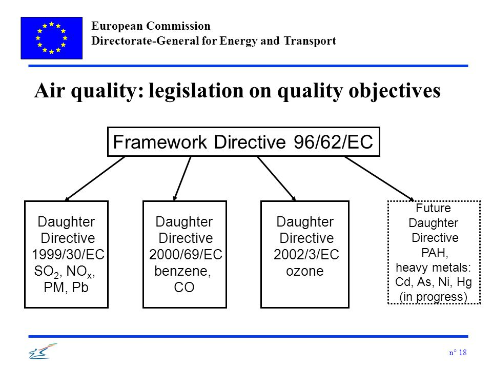European Commission Directorate-General for Energy and Transport n° 18 Framework Directive 96/62/EC Daughter Directive 1999/30/EC SO 2, NO x, PM, Pb Daughter Directive 2000/69/EC benzene, CO Daughter Directive 2002/3/EC ozone Future Daughter Directive PAH, heavy metals: Cd, As, Ni, Hg (in progress) Air quality: legislation on quality objectives