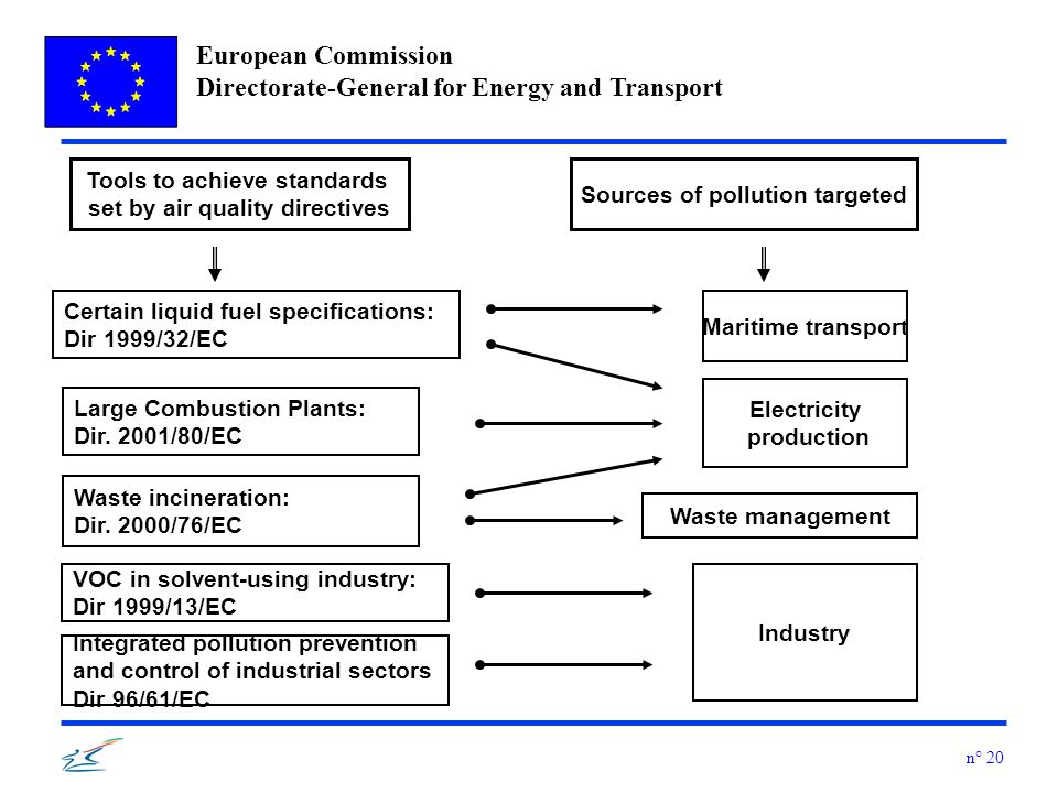 European Commission Directorate-General for Energy and Transport n° 20 Tools to achieve standards set by air quality directives Sources of pollution targeted Large Combustion Plants: Dir.