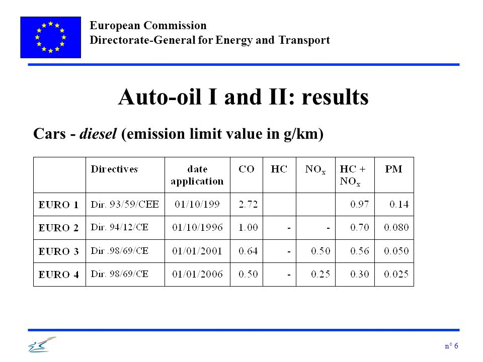 European Commission Directorate-General for Energy and Transport n° 17 Air quality and technical programmes: overview Legislation - quality objectives FWD 96/62/EC + DD objectives Technical Programmes to assist legislation preparation : Auto-Oil I (1992-1996) Auto-Oil II (1997-2000) CAFE (2001-….) Legislation - measures on emission sources National Emission Ceilings Directive Directives on emission standards from stationary and non-stationary sources Directives on fuel specifications