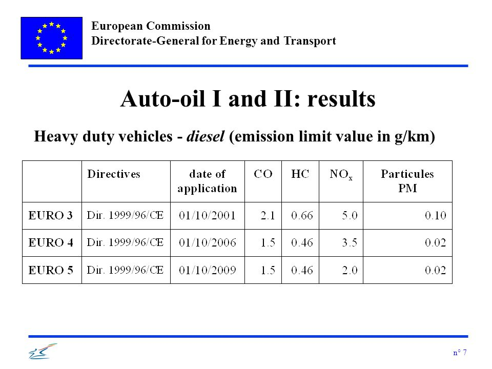 European Commission Directorate-General for Energy and Transport n° 7 Auto-oil I and II: results Heavy duty vehicles - diesel (emission limit value in g/km)