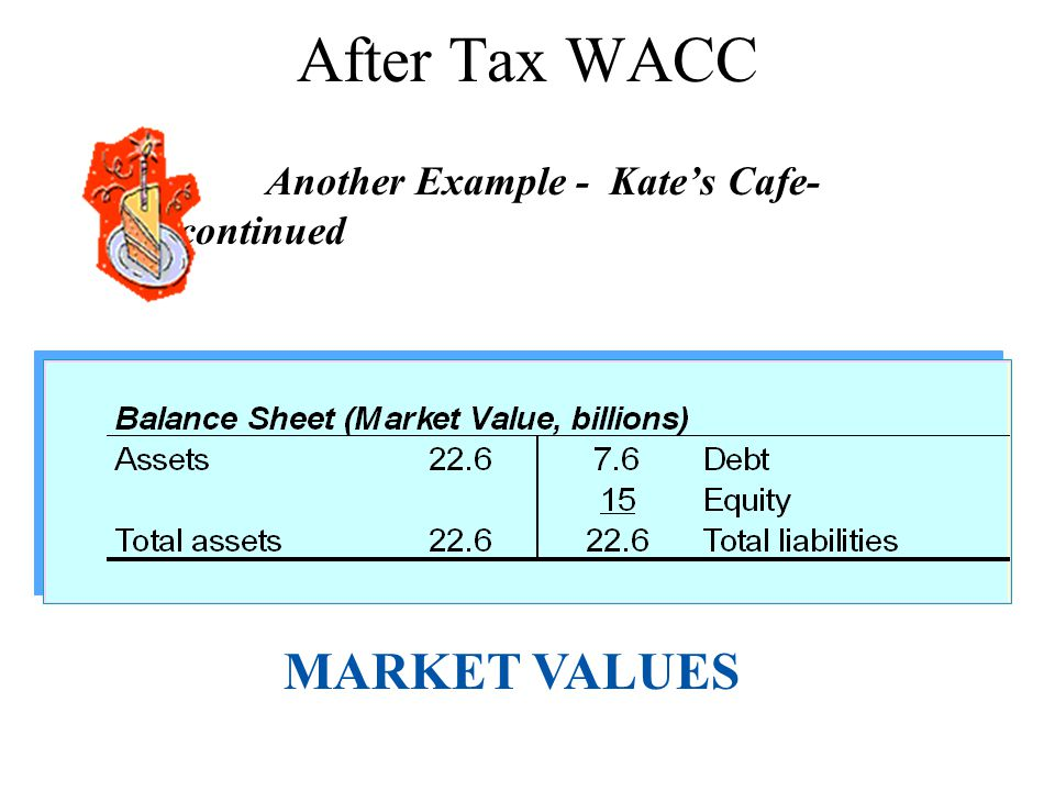 After Tax WACC Another Example - Kates Cafe- continued MARKET VALUES