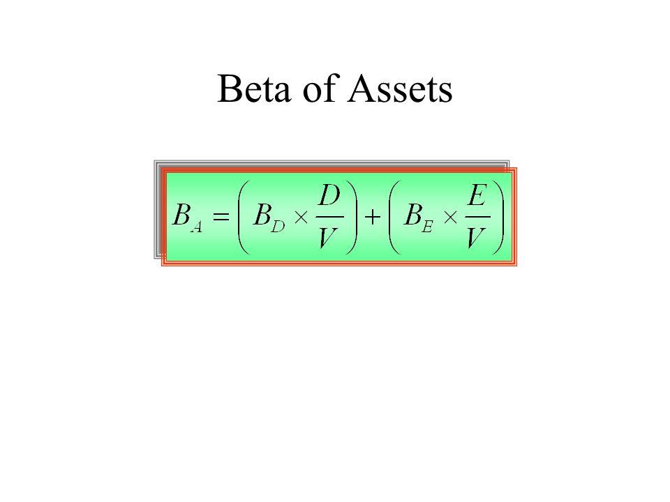 Beta of Assets