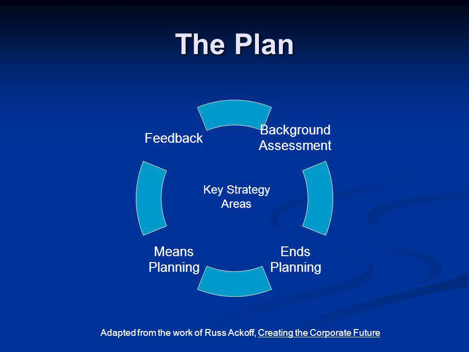 The Plan Background Assessment Feedback Ends Planning Means Planning Key Strategy Areas Adapted from the work of Russ Ackoff, Creating the Corporate Future