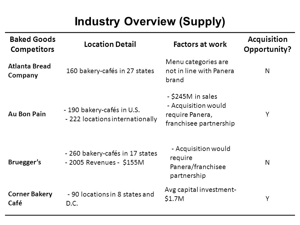 Industry Overview (Supply) Baked Goods Competitors Location DetailFactors at work Acquisition Opportunity? Atlanta Bread Company 160 bakery-cafés in 2