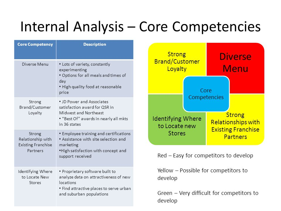 Internal Analysis – Core Competencies Core CompetencyDescription Diverse Menu Lots of variety, constantly experimenting Options for all meals and time