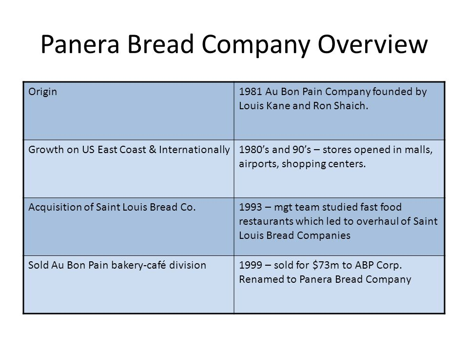 Panera Bread Company Overview Origin1981 Au Bon Pain Company founded by Louis Kane and Ron Shaich. Growth on US East Coast & Internationally1980s and