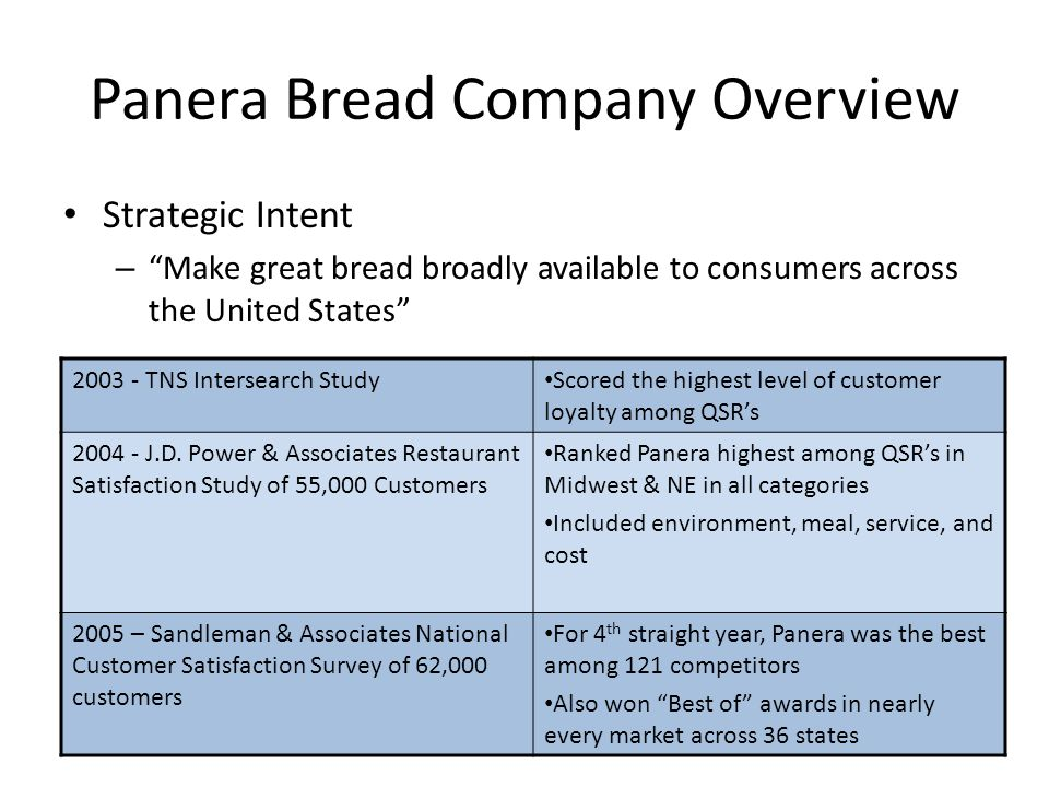 Panera Bread Company Overview Strategic Intent – Make great bread broadly available to consumers across the United States 2003 - TNS Intersearch Study