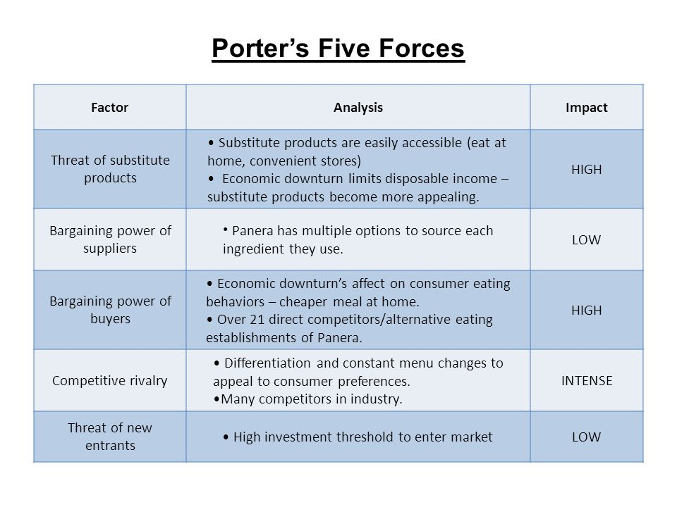 Porters Five Forces FactorAnalysisImpact Threat of substitute products Substitute products are easily accessible (eat at home, convenient stores) Econ