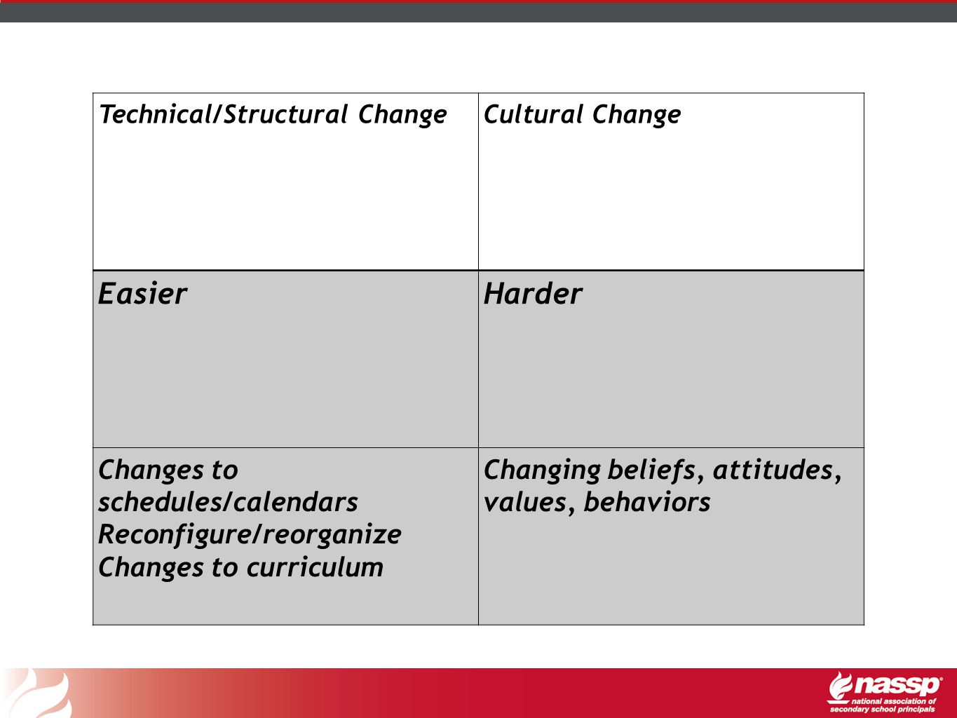 Technical/Structural ChangeCultural Change EasierHarder Changes to schedules/calendars Reconfigure/reorganize Changes to curriculum Changing beliefs,