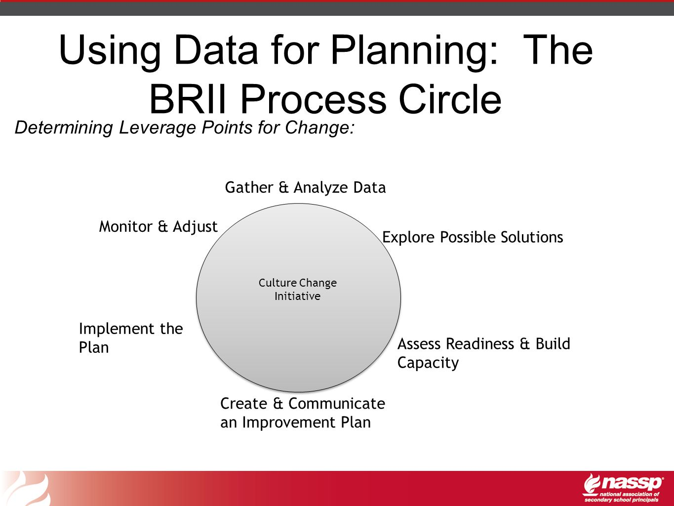 Using Data for Planning: The BRII Process Circle Determining Leverage Points for Change: Explore Possible Solutions Gather & Analyze Data Create & Communicate an Improvement Plan Assess Readiness & Build Capacity Monitor & Adjust Implement the Plan Culture Change Initiative
