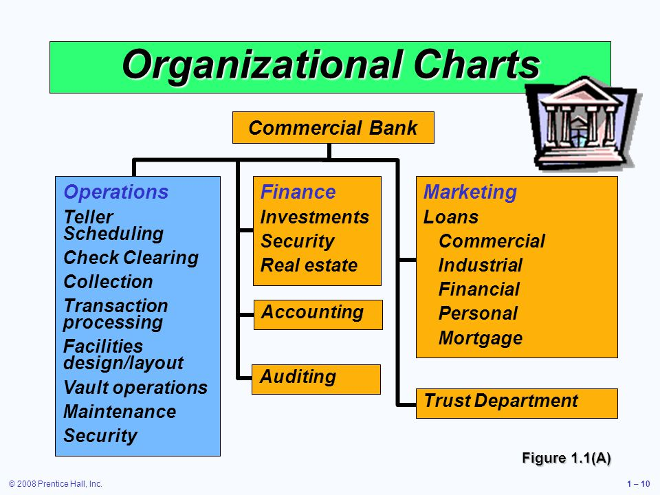 © 2008 Prentice Hall, Inc.1 – 10 Organizational Charts Operations Teller Scheduling Check Clearing Collection Transaction processing Facilities design/layout Vault operations Maintenance Security Finance Investments Security Real estate Accounting Auditing Marketing Loans Commercial Industrial Financial Personal Mortgage Trust Department Commercial Bank Figure 1.1(A)