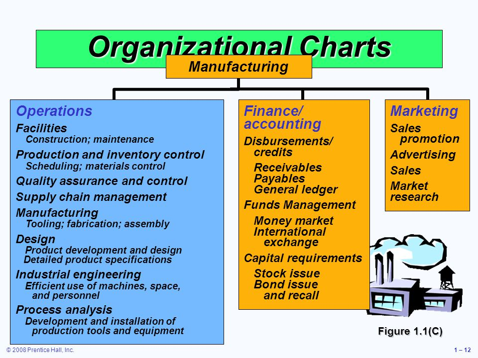 © 2008 Prentice Hall, Inc.1 – 12 Marketing Sales promotion Advertising Sales Market research Organizational Charts Operations Facilities Construction; maintenance Production and inventory control Scheduling; materials control Quality assurance and control Supply chain management Manufacturing Tooling; fabrication; assembly Design Product development and design Detailed product specifications Industrial engineering Efficient use of machines, space, and personnel Process analysis Development and installation of production tools and equipment Finance/ accounting Disbursements/ credits Receivables Payables General ledger Funds Management Money market International exchange Capital requirements Stock issue Bond issue and recall Manufacturing Figure 1.1(C)
