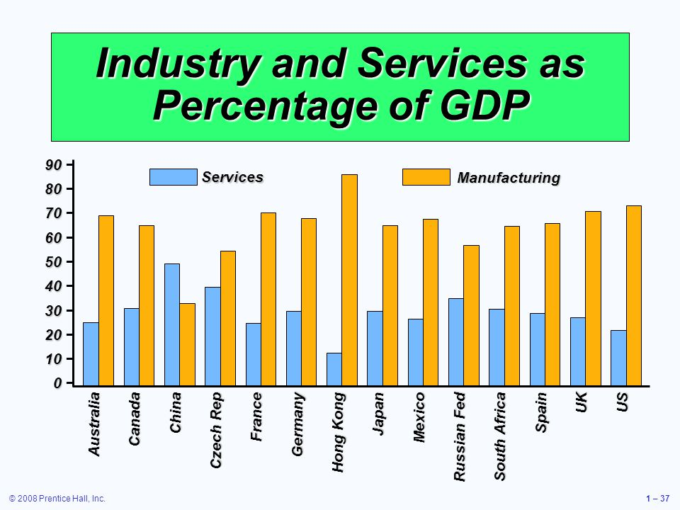 © 2008 Prentice Hall, Inc.1 – 37 Industry and Services as Percentage of GDP ServicesManufacturing AustraliaCanadaChina Czech Rep FranceGermany Hong Kong JapanMexico Russian Fed South Africa SpainUKUS 90 90 80 80 70 70 60 60 50 50 40 40 30 30 20 20 10 10 0 0