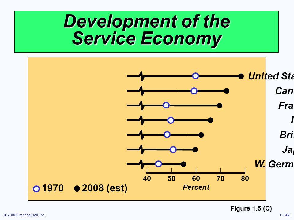 © 2008 Prentice Hall, Inc.1 – 42 Development of the Service Economy Figure 1.5 (C) United States Canada France Italy Britain Japan W.