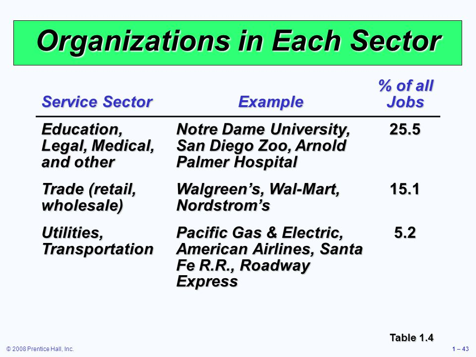 © 2008 Prentice Hall, Inc.1 – 43 Organizations in Each Sector Service Sector Example % of all Jobs Education, Legal, Medical, and other Notre Dame University, San Diego Zoo, Arnold Palmer Hospital 25.5 Trade (retail, wholesale) Walgreens, Wal-Mart, Nordstroms 15.1 Utilities, Transportation Pacific Gas & Electric, American Airlines, Santa Fe R.R., Roadway Express 5.2 Table 1.4