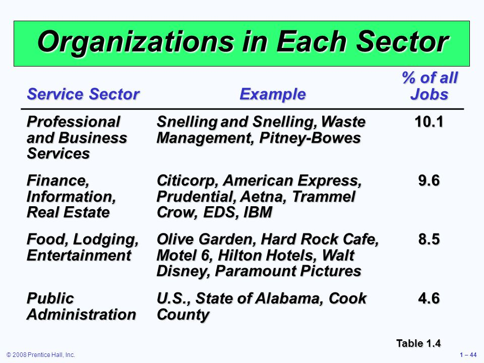 © 2008 Prentice Hall, Inc.1 – 44 Organizations in Each Sector Service Sector Example % of all Jobs Professional and Business Services Snelling and Snelling, Waste Management, Pitney-Bowes 10.1 Finance, Information, Real Estate Citicorp, American Express, Prudential, Aetna, Trammel Crow, EDS, IBM 9.6 Food, Lodging, Entertainment Olive Garden, Hard Rock Cafe, Motel 6, Hilton Hotels, Walt Disney, Paramount Pictures 8.5 Public Administration U.S., State of Alabama, Cook County 4.6 Table 1.4
