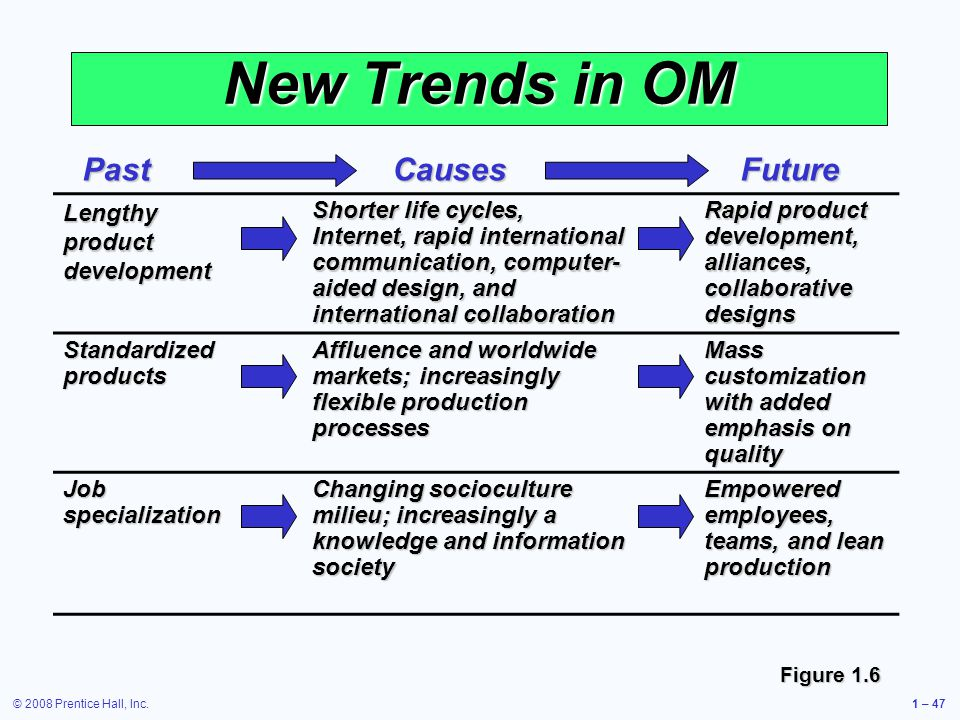 © 2008 Prentice Hall, Inc.1 – 47 New Trends in OM Lengthy product development Shorter life cycles, Internet, rapid international communication, computer- aided design, and international collaboration Rapid product development, alliances, collaborative designs Standardized products Affluence and worldwide markets; increasingly flexible production processes Mass customization with added emphasis on quality Job specialization Changing socioculture milieu; increasingly a knowledge and information society Empowered employees, teams, and lean production Figure 1.6 PastCausesFuture