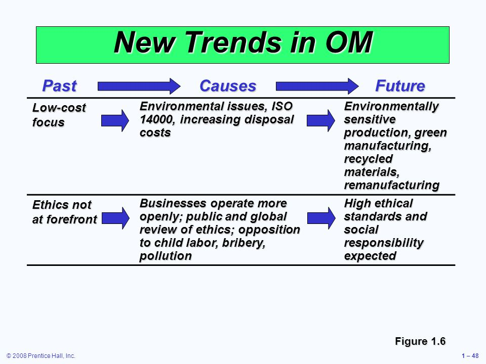 © 2008 Prentice Hall, Inc.1 – 48 New Trends in OM Low-cost focus Environmental issues, ISO 14000, increasing disposal costs Environmentally sensitive production, green manufacturing, recycled materials, remanufacturing Ethics not at forefront Businesses operate more openly; public and global review of ethics; opposition to child labor, bribery, pollution High ethical standards and social responsibility expected Figure 1.6 PastCausesFuture