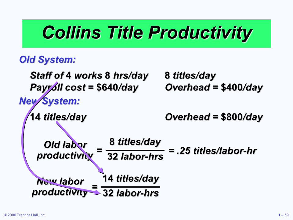© 2008 Prentice Hall, Inc.1 – 59 Collins Title Productivity Staff of 4 works 8 hrs/day 8 titles/day Payroll cost = $640/day Overhead = $400/day Old System: 14 titles/day Overhead = $800/day New System: 8 titles/day 32 labor-hrs = Old labor productivity = New labor productivity =.25 titles/labor-hr 14 titles/day 32 labor-hrs