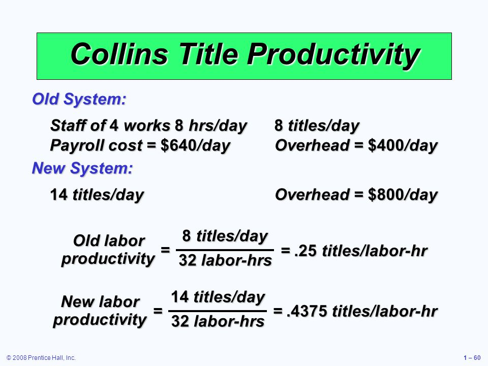 © 2008 Prentice Hall, Inc.1 – 60 Collins Title Productivity Staff of 4 works 8 hrs/day 8 titles/day Payroll cost = $640/day Overhead = $400/day Old System: 14 titles/day Overhead = $800/day New System: 8 titles/day 32 labor-hrs = Old labor productivity =.25 titles/labor-hr 14 titles/day 32 labor-hrs = New labor productivity =.4375 titles/labor-hr