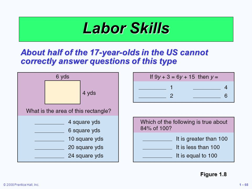© 2008 Prentice Hall, Inc.1 – 68 Labor Skills About half of the 17-year-olds in the US cannot correctly answer questions of this type Figure 1.8
