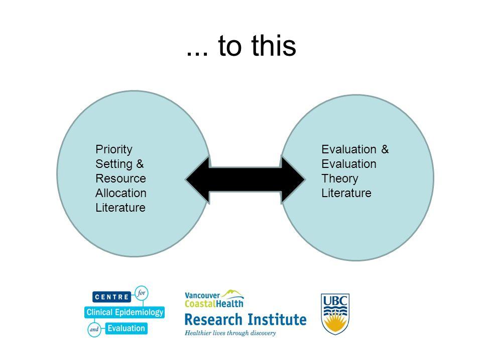 Priority Setting & Resource Allocation Literature Evaluation & Evaluation Theory Literature... to this