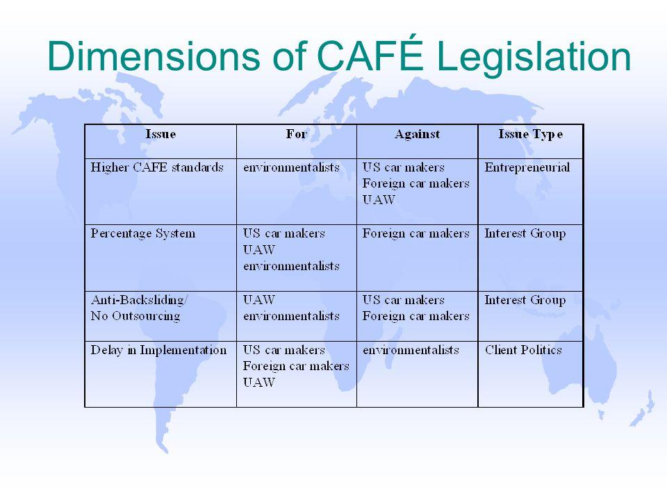 Dimensions of CAFÉ Legislation