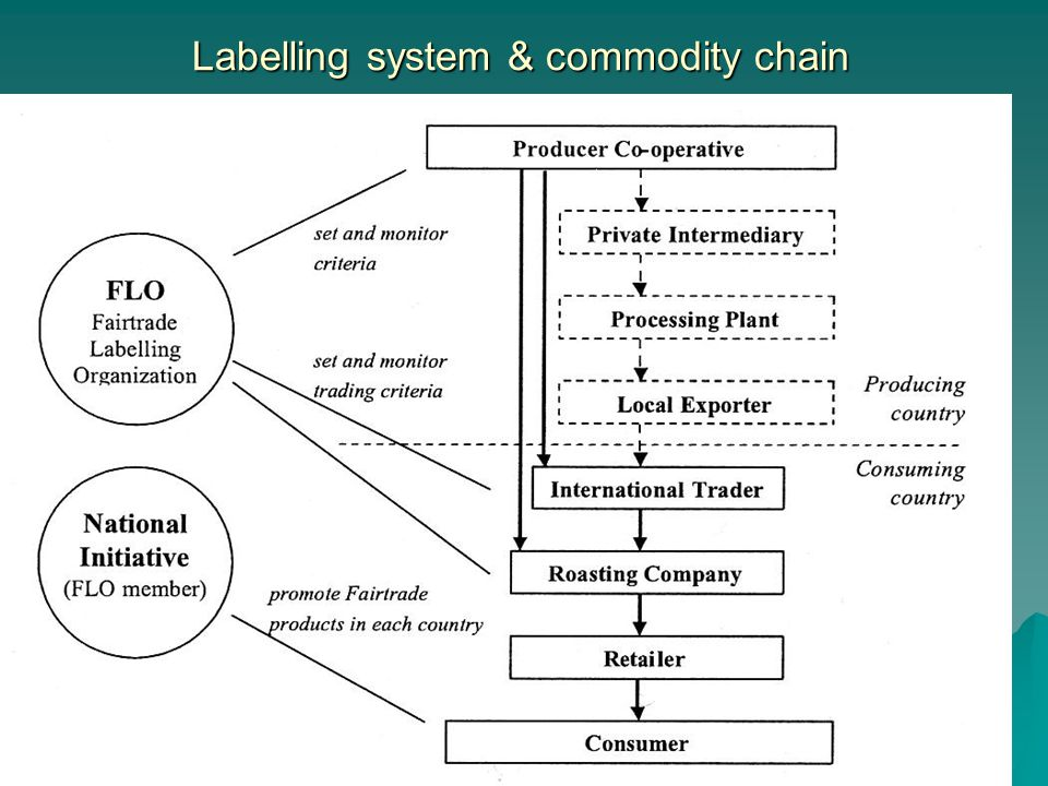 January 21st 2005 COPAC Open Forum Meeting Labelling system & commodity chain