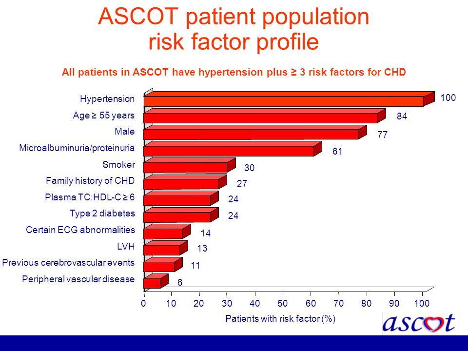 All patients in ASCOT have hypertension plus 3 risk factors for CHD Patients with risk factor (%) 0102030405060708090100 Hypertension Age 55 years Mal