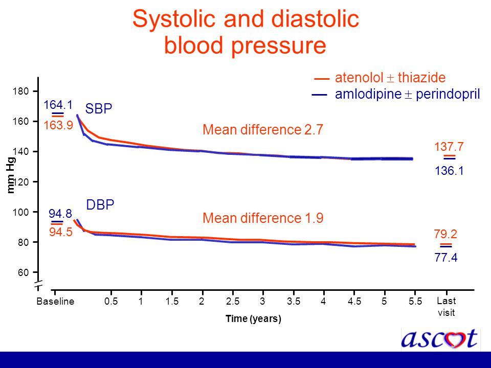 Systolic and diastolic blood pressure mm Hg 60 80 100 120 140 160 180 Time (years) Baseline0.511.522.533.544.555.5 atenolol thiazide amlodipine perind