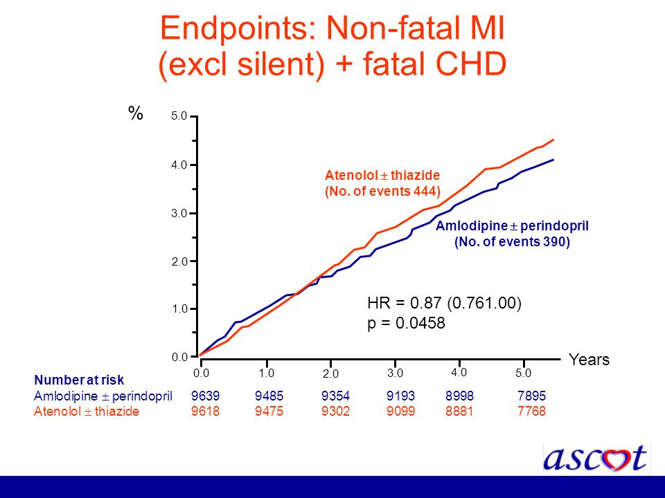 Endpoints: Non-fatal MI (excl silent) + fatal CHD Number at risk Amlodipine perindopril 96399485 9354 9193 8998 7895 Atenolol thiazide 96189475 9302 9