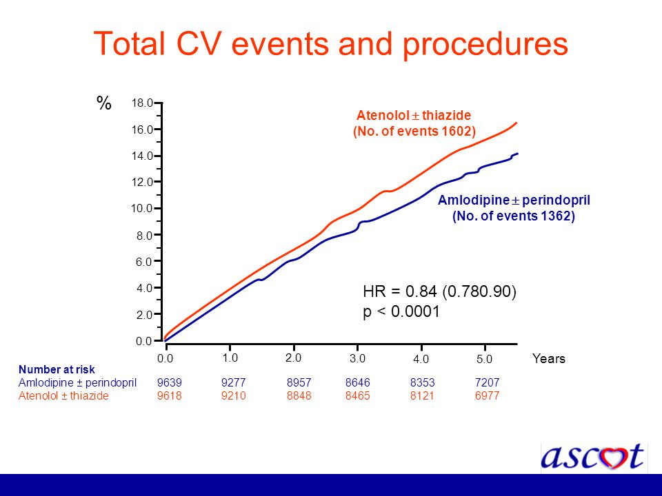 Total CV events and procedures Number at risk Amlodipine perindopril 96399277 8957 8646 8353 7207 Atenolol thiazide 96189210 8848 8465 8121 6977 0.0 1