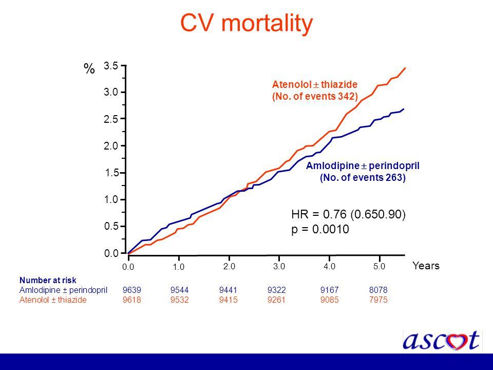 CV mortality Number at risk Amlodipine perindopril 96399544 9441 93229167 8078 Atenolol thiazide 96189532 9415 92619085 7975 0.0 1.0 2.0 3.04.05.0 Yea