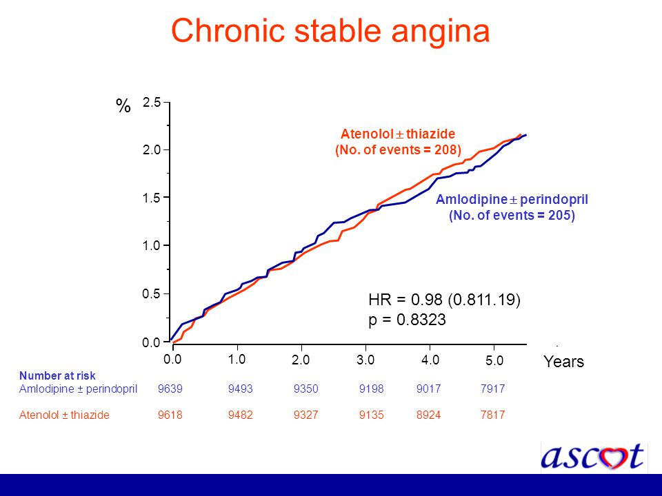 Chronic stable angina 0.0 1.0 2.0 3.04.0 5.0 0.0 0.5 1.0 1.5 2.0 2.5 HR = 0.98 (0.811.19) p = 0.8323 % Years Number at risk Amlodipine perindopril 96
