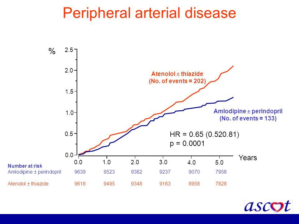Peripheral arterial disease 0.0 1.02.0 3.0 4.05.0 0.0 0.5 1.0 1.5 2.0 2.5 HR = 0.65 (0.520.81) p = 0.0001 Number at risk Amlodipine perindopril 9639