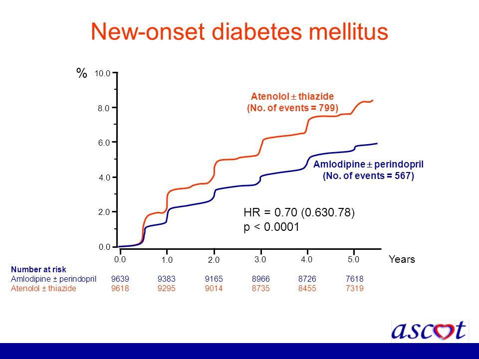 New-onset diabetes mellitus Number at risk Amlodipine perindopril 96399383 9165 89668726 7618 Atenolol thiazide 96189295 9014 87358455 7319 0.0 1.02.0