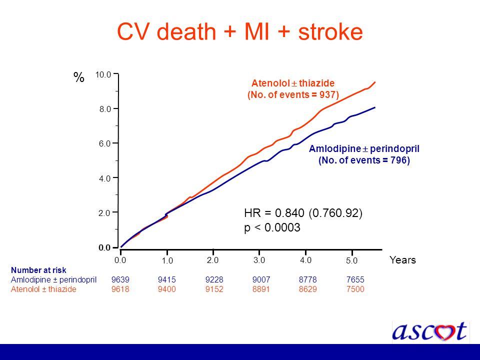 CV death + MI + stroke 0.0 1.0 2.03.04.0 5.0 Years 0.0 2.0 4.0 6.0 8.0 10.0 Amlodipine perindopril (No. of events = 796) Atenolol thiazide (No. of eve