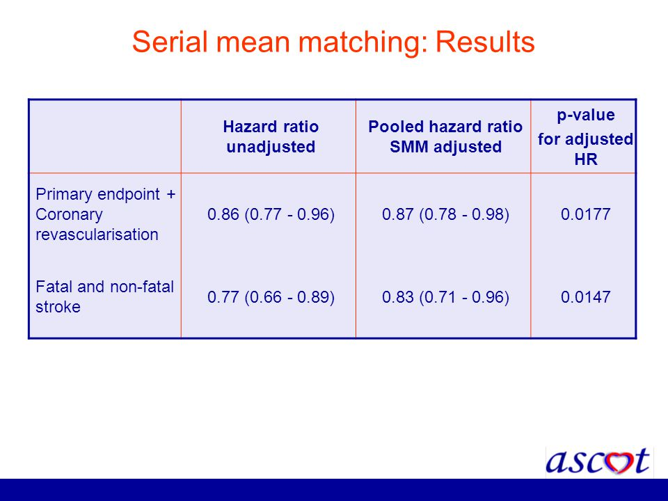 Serial mean matching: Results Hazard ratio unadjusted Pooled hazard ratio SMM adjusted p-value for adjusted HR Primary endpoint + Coronary revasculari
