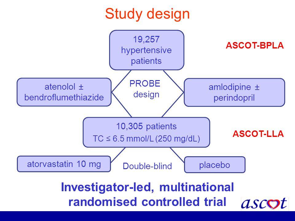 Study design atenolol ± bendroflumethiazide amlodipine ± perindopril 19,257 hypertensive patients PROBE design ASCOT-BPLA Investigator-led, multinatio