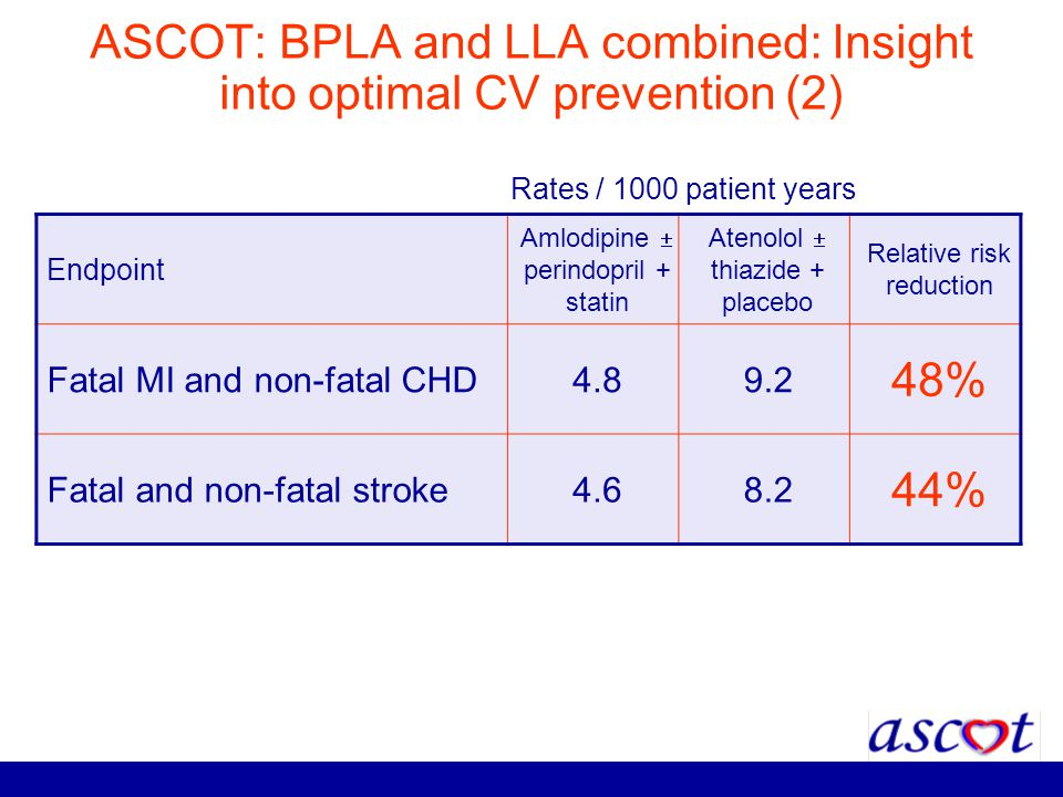 ASCOT: BPLA and LLA combined: Insight into optimal CV prevention (2) Endpoint Amlodipine perindopril + statin Atenolol thiazide + placebo Relative ris