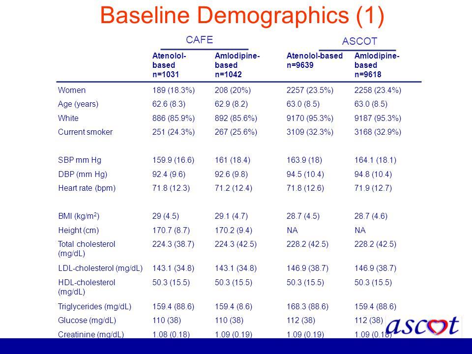 Baseline Demographics (1) Atenolol- based n=1031 Amlodipine- based n=1042 Atenolol-based n=9639 Amlodipine- based n=9618 Women189 (18.3%)208 (20%)2257