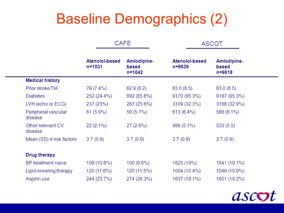 Baseline Demographics (2) Atenolol-based n=1031 Amlodipine- based n=1042 Atenolol-based n=9639 Amlodipine- based n=9618 Medical history Prior stroke/T