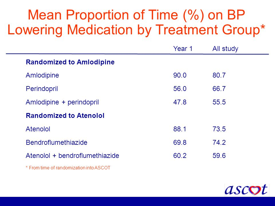 Mean Proportion of Time (%) on BP Lowering Medication by Treatment Group* Year 1All study Randomized to Amlodipine Amlodipine90.080.7 Perindopril56.06