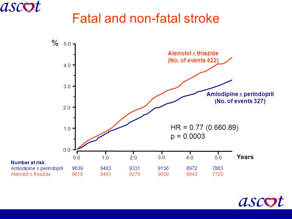 Fatal and non-fatal stroke Number at risk Amlodipine perindopril 96399483 9331 9156 8972 7863 Atenolol thiazide 96189461 9274 9059 8843 7720 0.0 1.02.