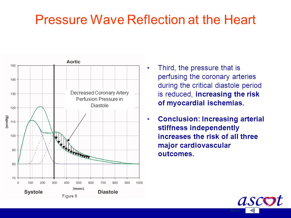 Third, the pressure that is perfusing the coronary arteries during the critical diastole period is reduced, increasing the risk of myocardial ischemia