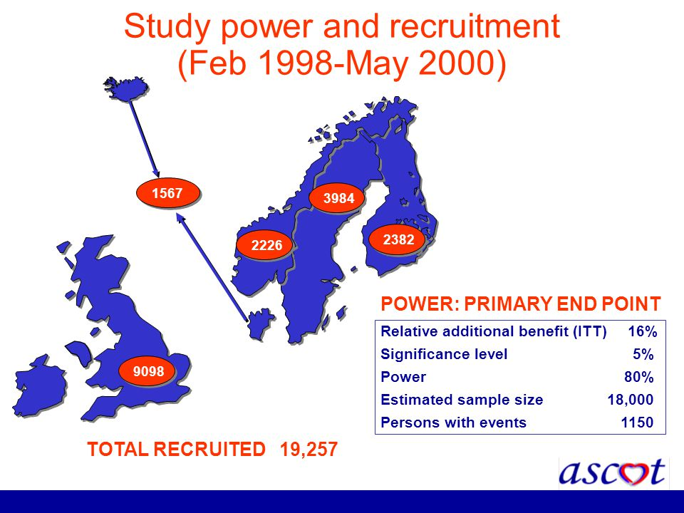 Study power and recruitment (Feb 1998-May 2000) 1567 2382 2226 3984 9098 Relative additional benefit (ITT) 16% Significance level5% Power 80% Estimate